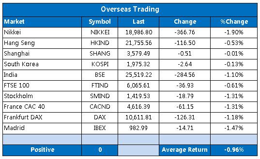 Overseas markets 1218