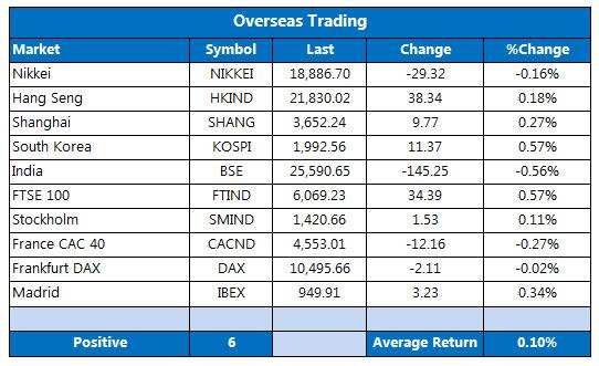 Overseas markets 1222