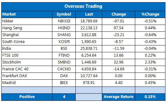Overseas markets 1224-1