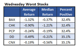 150922wednesdayworststocks
