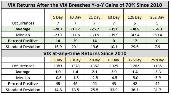 vix returns after 70