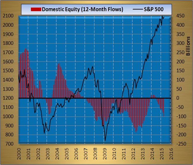 Domestic Equity 12-Month Flows SPX