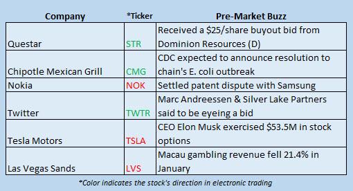 160201 Buzz stocks