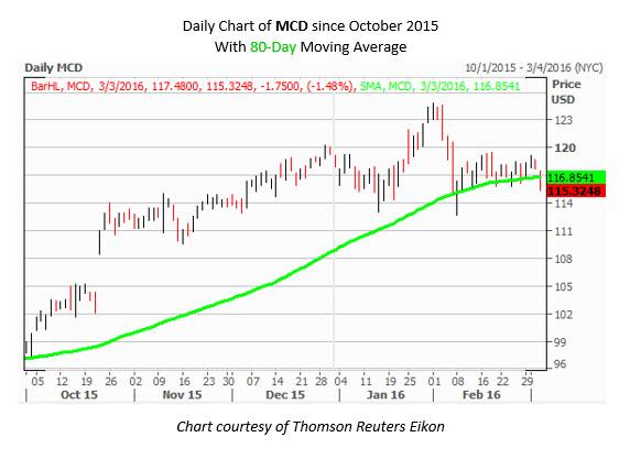MCD Daily 160303