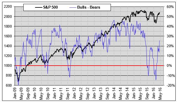 Bulls minus bears April 22