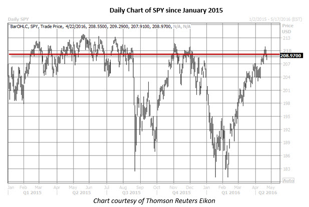 SPY daily chart April 22
