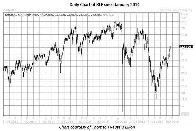 XLF daily chart April 22