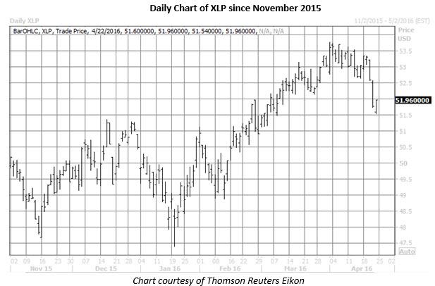 XLP daily chart April 22