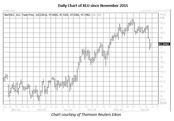 XLU daily chart April 22