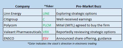 Buzz Stocks April 15