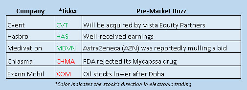 Buzz Stocks April 18