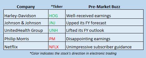 Buzz Stocks April 19