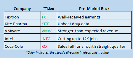 Buzz Stocks April 20