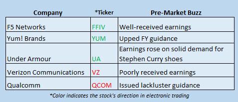 Buzz Stocks April 21