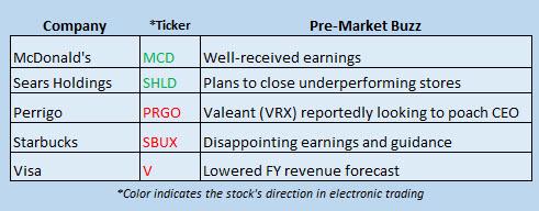 Buzz Stocks April 22