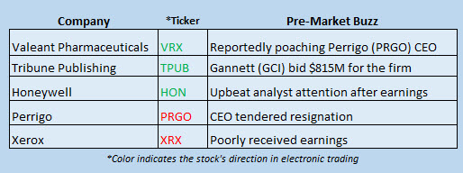 Buzz Stocks April 25