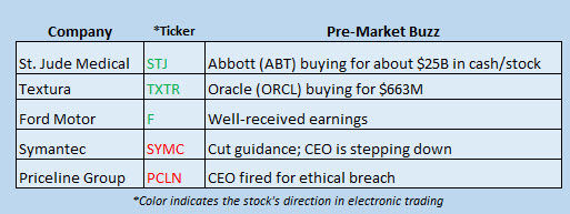 Buzz Stocks April 28