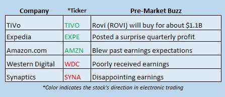 Buzz Stocks April 29