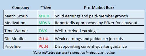 Buzz Stocks May 4