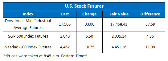 Dow futures April 12