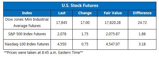 Dow futures April 14