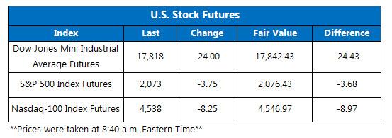 Dow futures April 15