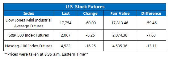 Dow Futures April 18