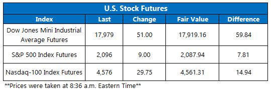 Dow Futures April 19