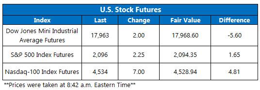 Dow futures April 20