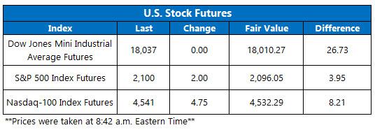 Dow Futures April 21