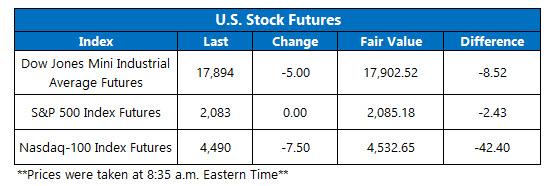 Dow Futures April 22