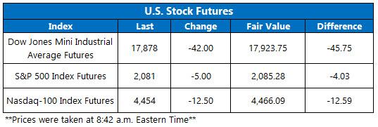 Index Futures April 25