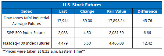 Index Futures April 26
