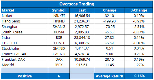 overseas stocks april 20