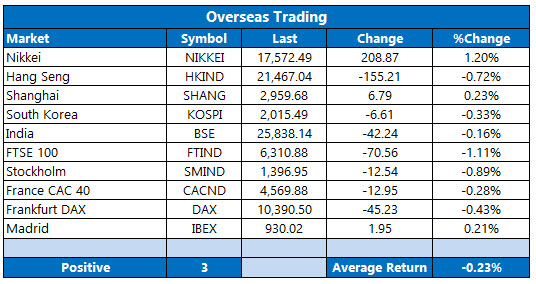 overseas stocks april 22