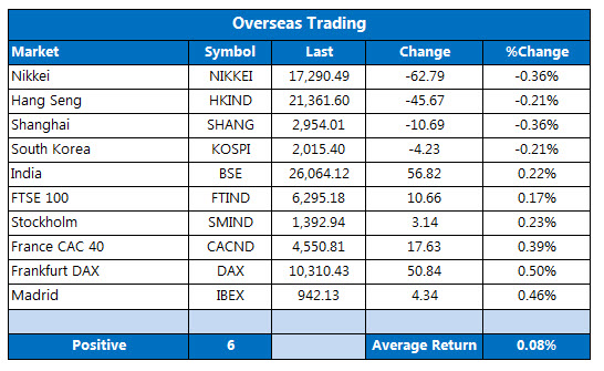 Overseas Stocks April 27