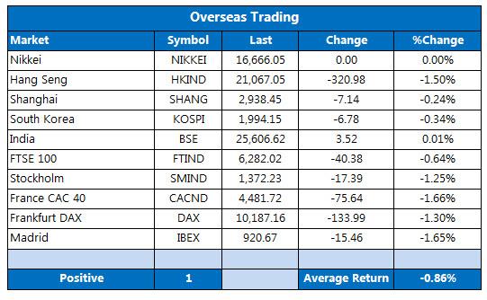 overseas stocks April 29