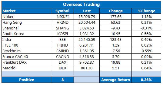 Overseas Trading April 12