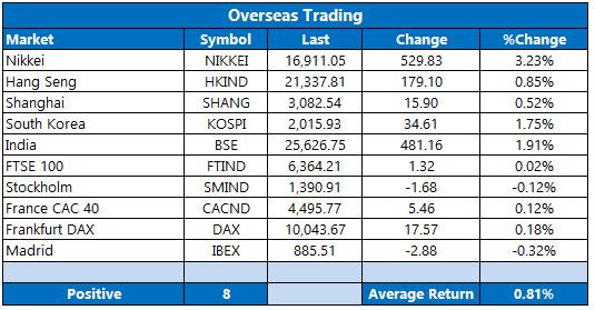 Overseas Trading April 14