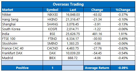 Overseas Trading April 15