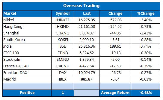 Overseas Trading April 18