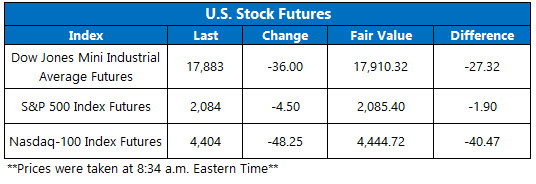 U.S. stock futures April 27