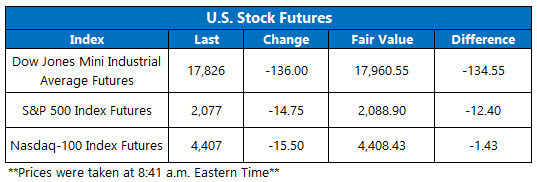 US Stock Futures April 28