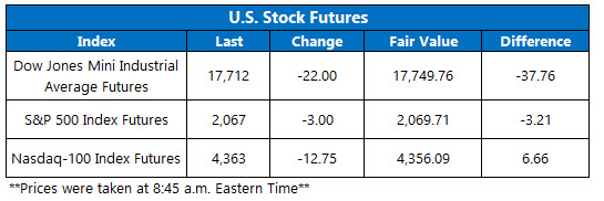 US Stock Futures April 29