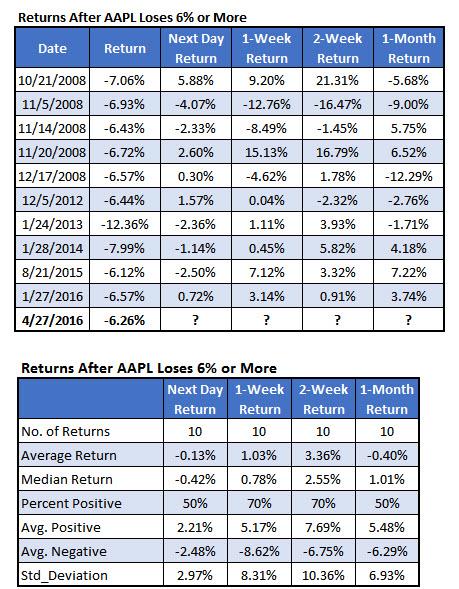 AAPL historical returns after big losses April 28