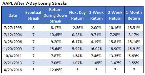 aapl losing streak 1