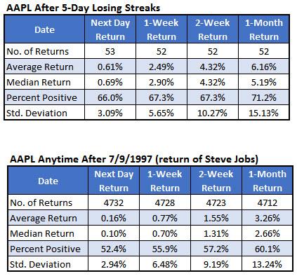 aapl losing streak 3