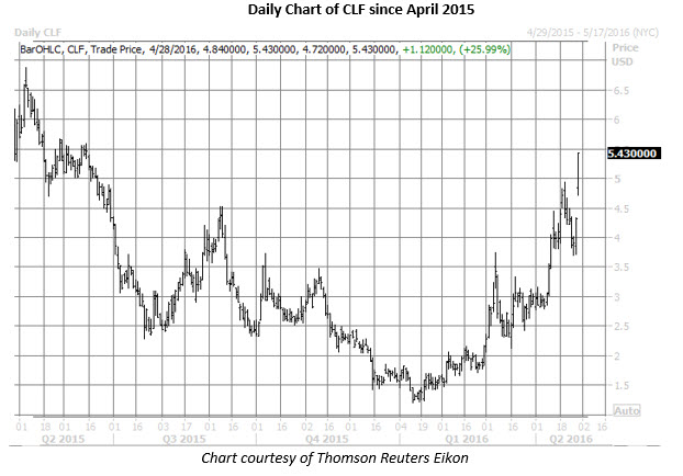 CLF daily chart April 28