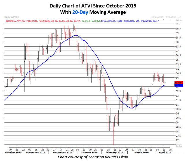 Daily Chart of ATVI