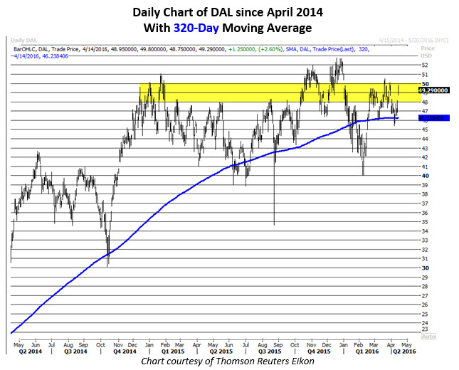 Delta Air Lines Daily Chart April 14